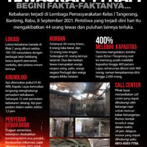 Fakta Kebakaran Lapas Tangerang Tewaskan 44 Napi