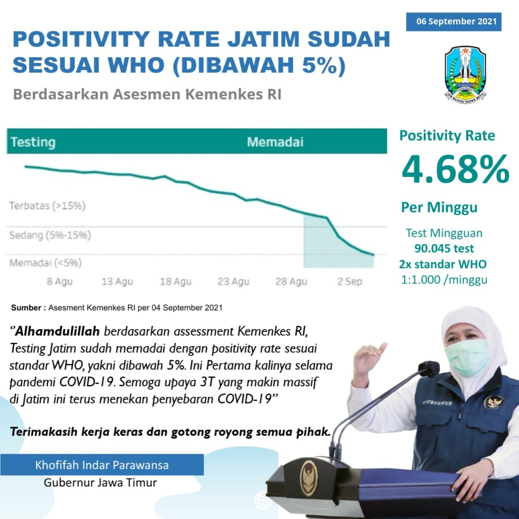 Sampaikan Terimakasih Kerja Keras Semua Pihak, Gubernur Jatim: Positivity Rate Jatim dibawah 5% Sesuai Standar WHO
