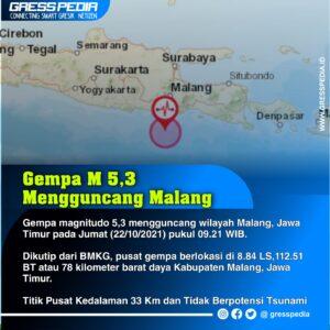 [Breaking News] Gempa M 5,3 Mengguncang Malang